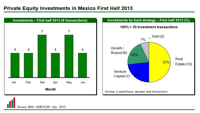 Investments 1 H 2013 (Colors)