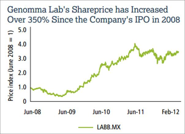EMPEA Impact Case GenomaLab Share Price