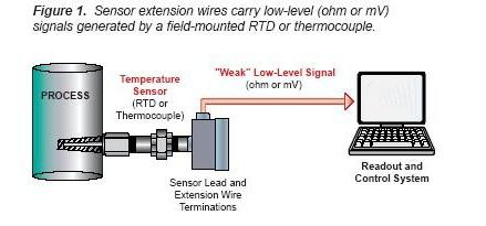 Temperature transmitter 1A