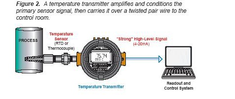Temperature transmitter 2