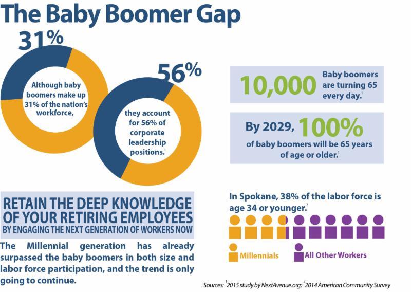 The Baby Boomer Gap