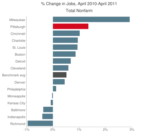 Job growth table, June 2011