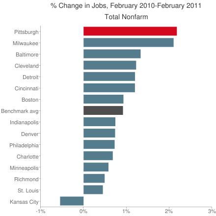 February 2011 Jobs