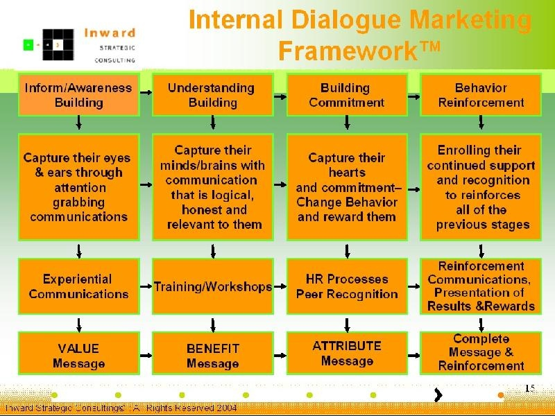 Dialogue Marketing Framework