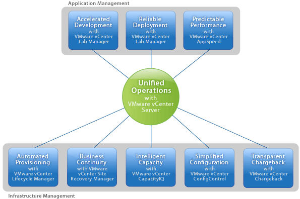 VMware Unified Ops