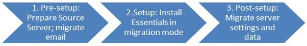 MS Migration