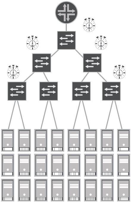 Routing Hierarchy