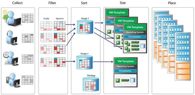 Virtualization App Analysis