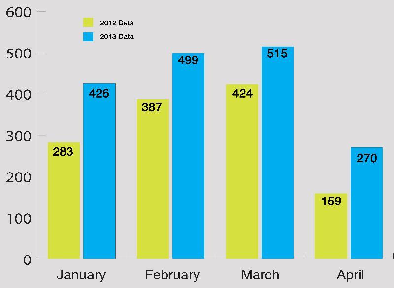 College Jan-April comparison