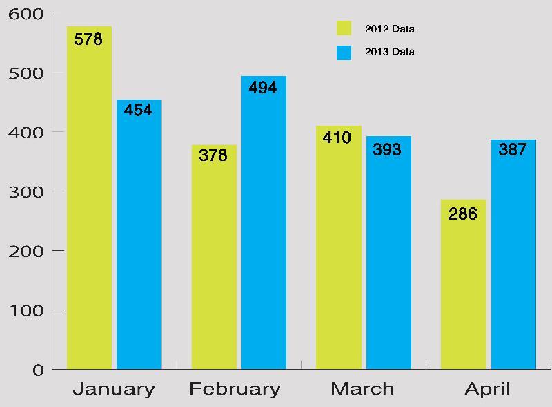 Public Jan - April comparison