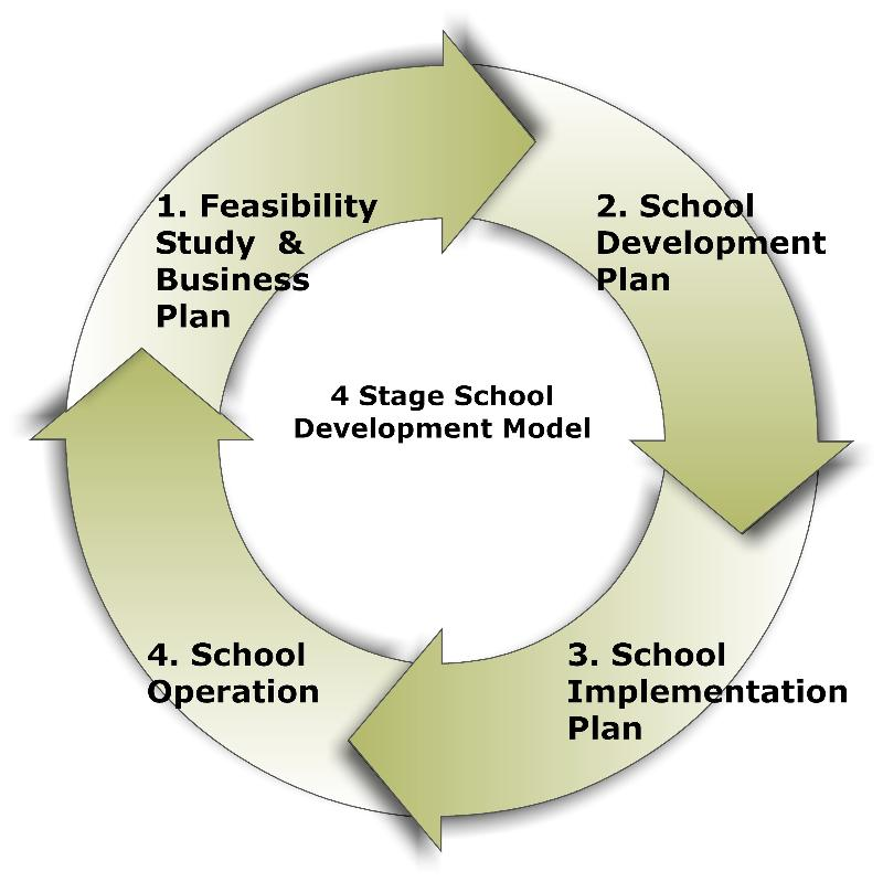 Business Plan Editing Service Uk