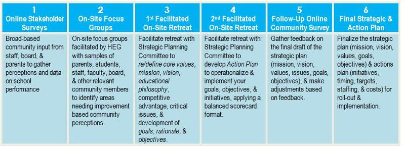 how to write a strategic plan for a school