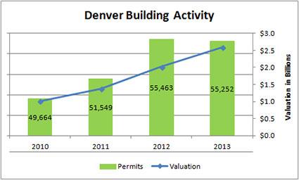 building permit activity