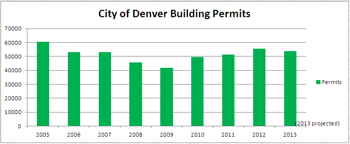permit-chart