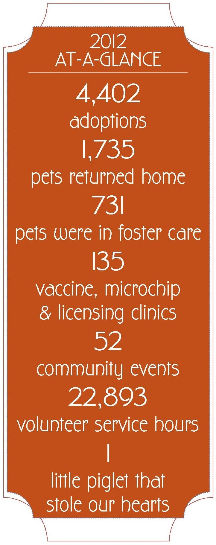 Foothills Animal Shelter 2012 At-a-Glance