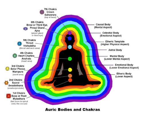 Auric Bodies and Chakras