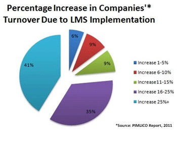 Percentage Increase in Companies'Turnover Due to LMS Implementation