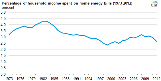 EIA: Percent spent on energy