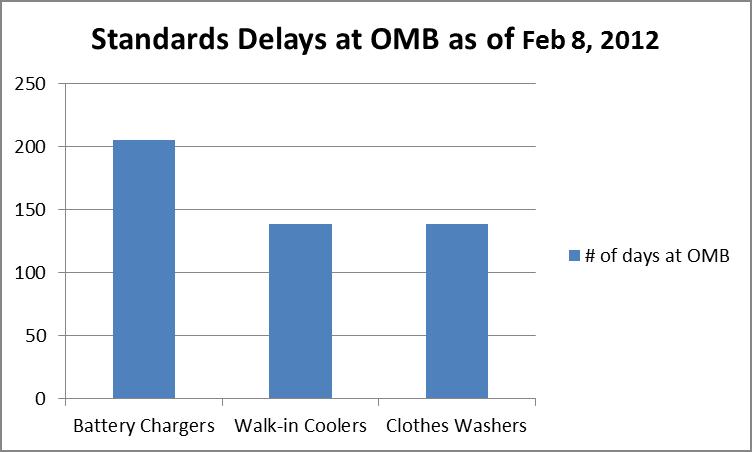OMB Delays Feb 2012