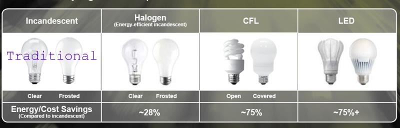 light bulb choices
