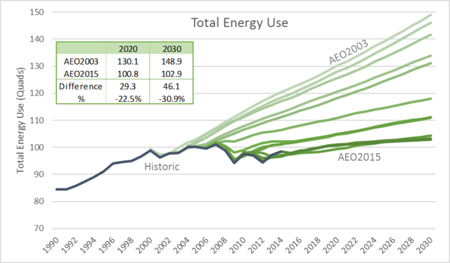 Energy use projections EIA