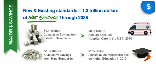 Major $ savings