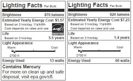 FTC lighting labels
