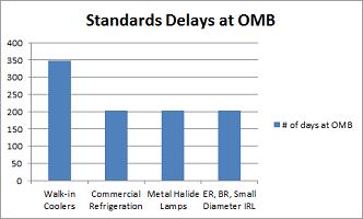 OMB Delays Sept 2012