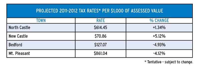 BH TaxRate NEW