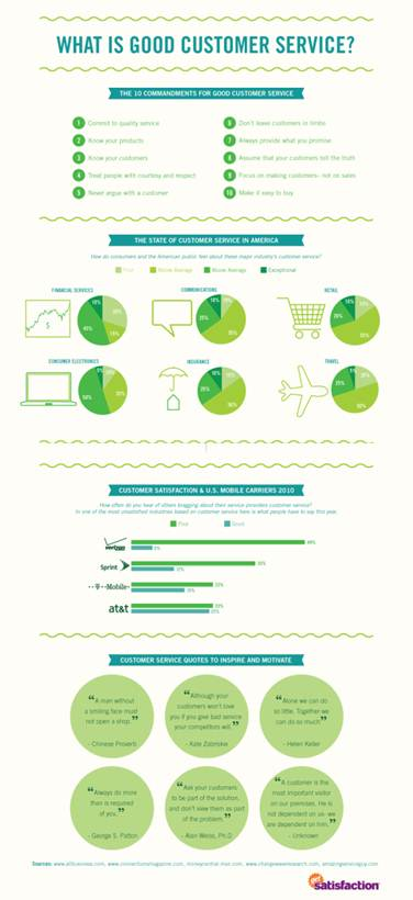 Infographic What is Good Customer Service