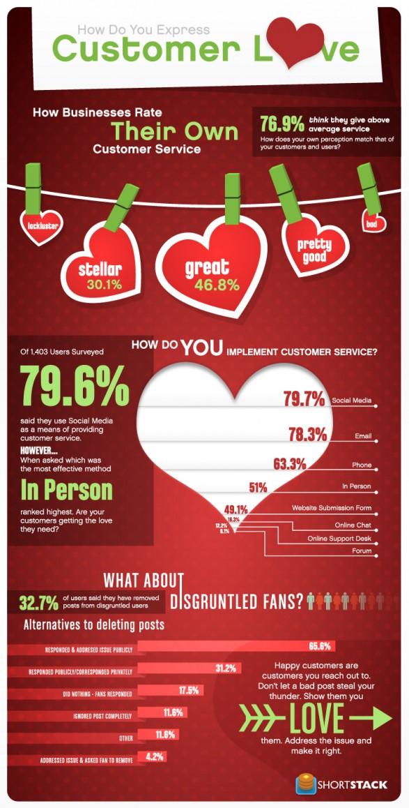 Infographic: Customer Love