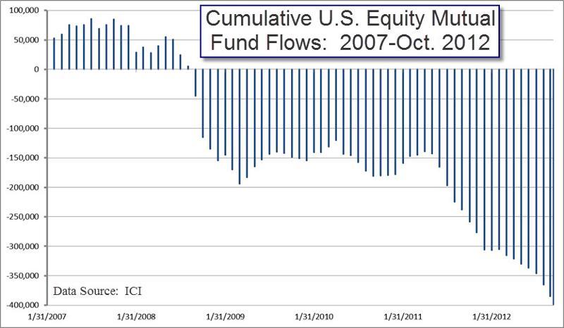 Equity Fund Flows through Oct 2012