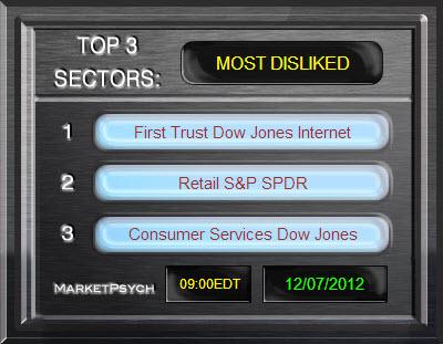 Dislike_Top3Industries_Dec2012