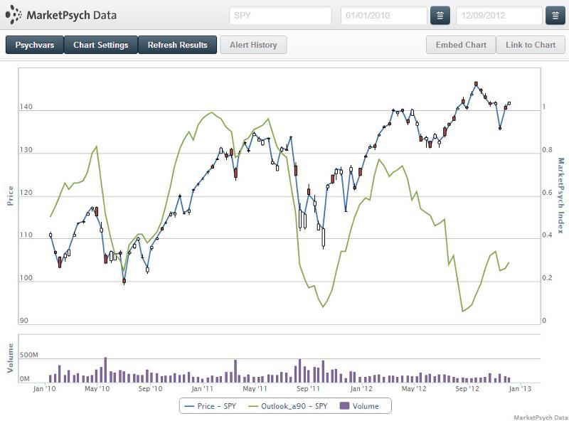 Optimism_SP500_2010-2012
