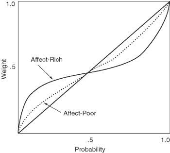 OverestimatingLowProbability-HighEmotionEventsEvents