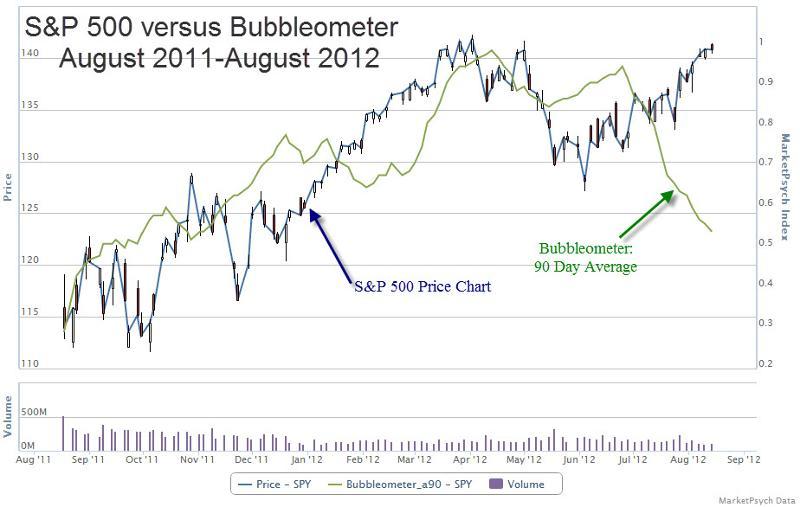Bubbleometer