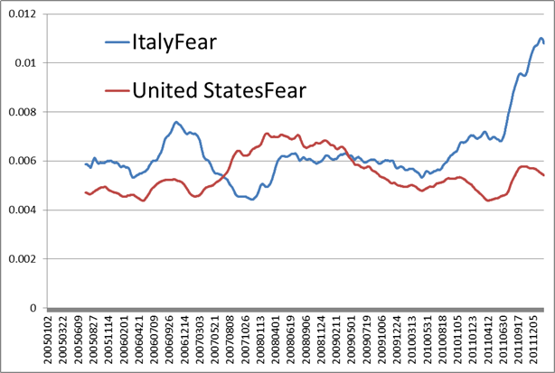 Fear in Italy and USA