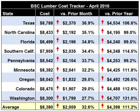 April Lumber Prices 2010