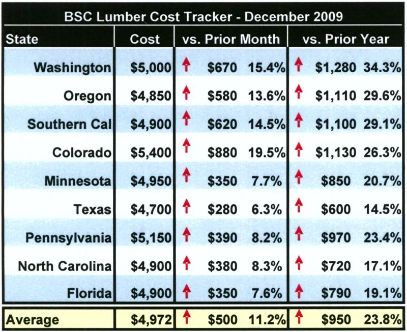 Lumber Cost 12/09