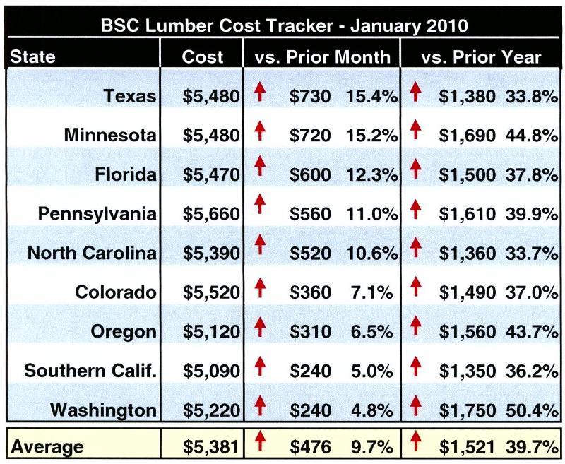 Lumber Cost 013110