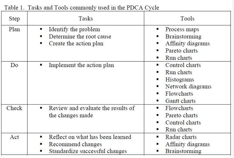 focus pdca template images reverse search
