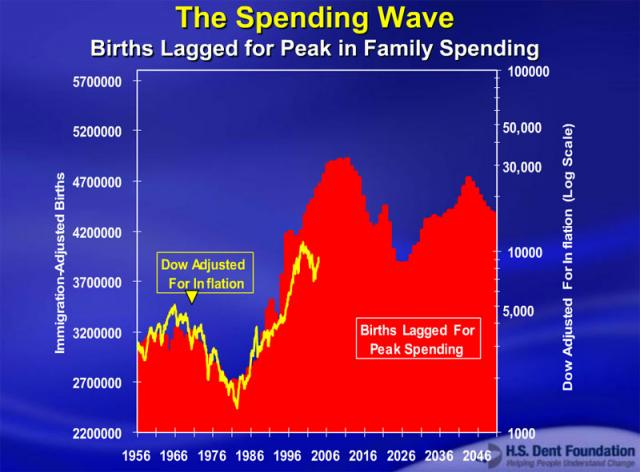 Spending Wave Chart