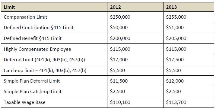 table-retirement plan dollar limits