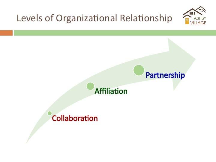 Levels of Partnership