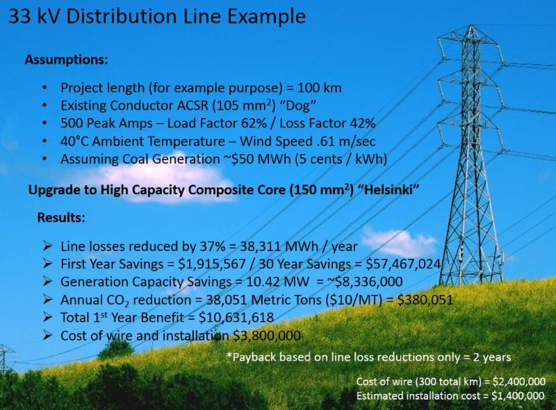 ACCC conductor for distribution grid