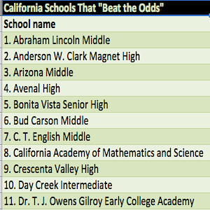 CA school climate schools that beat the odds