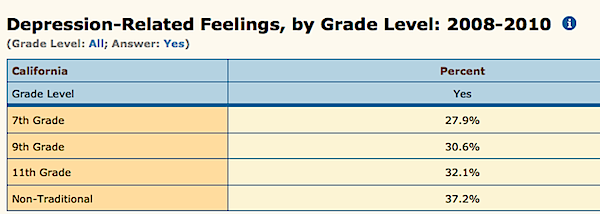 Depression-Related Feelings by Grade Level