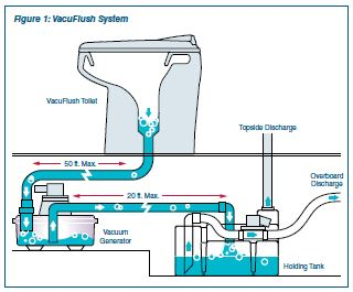 RV.Net Open Roads Forum: Class A Motorhomes: Dometic VacuFlush Toilet