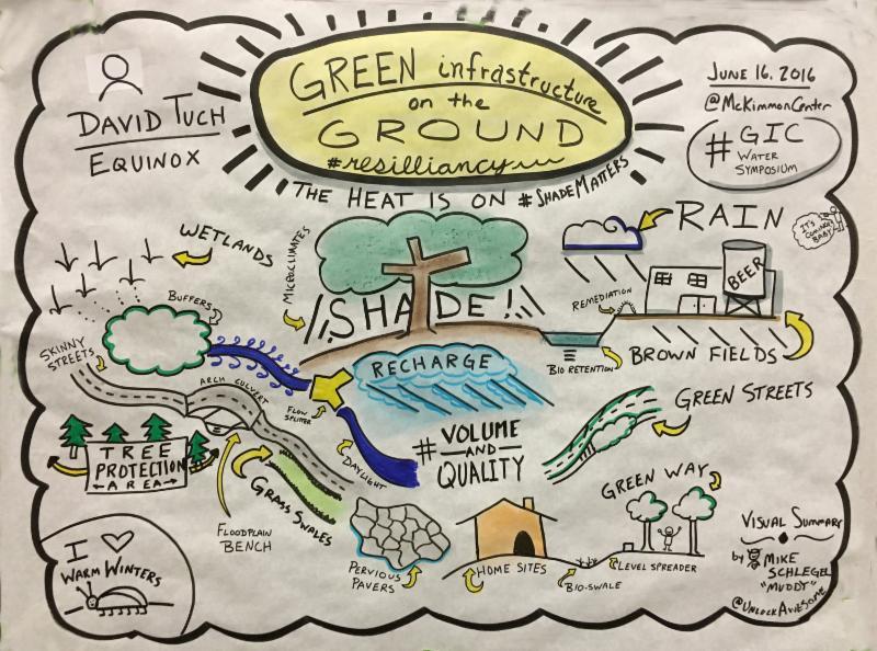 Visual summary at water symposium