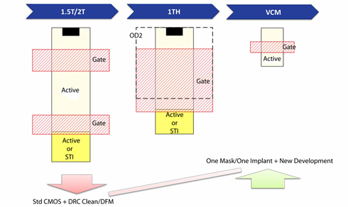 VCM Comparison